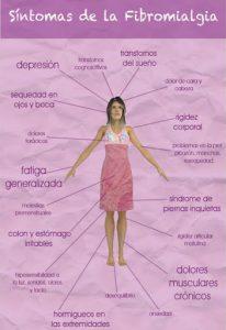 Día Mundial de la Fibromialgia y del Síndrome de la Fatiga..